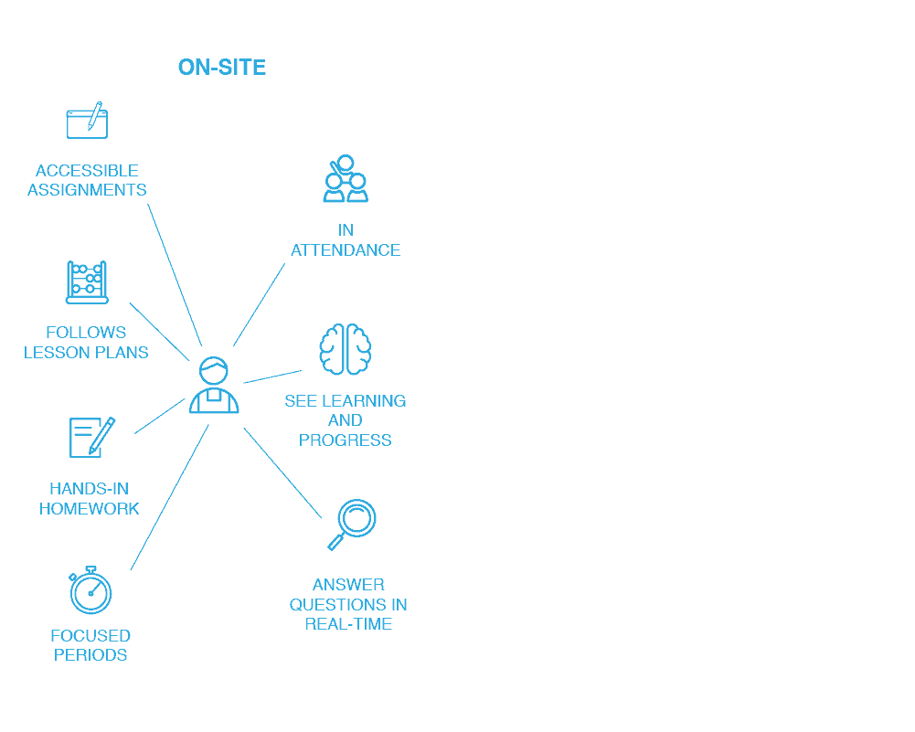 Hybrid and Distance Learning Illustrations